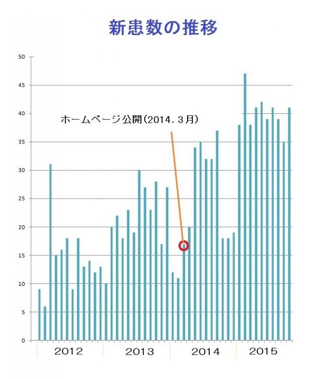 松田歯科医院における新規患者数の推移